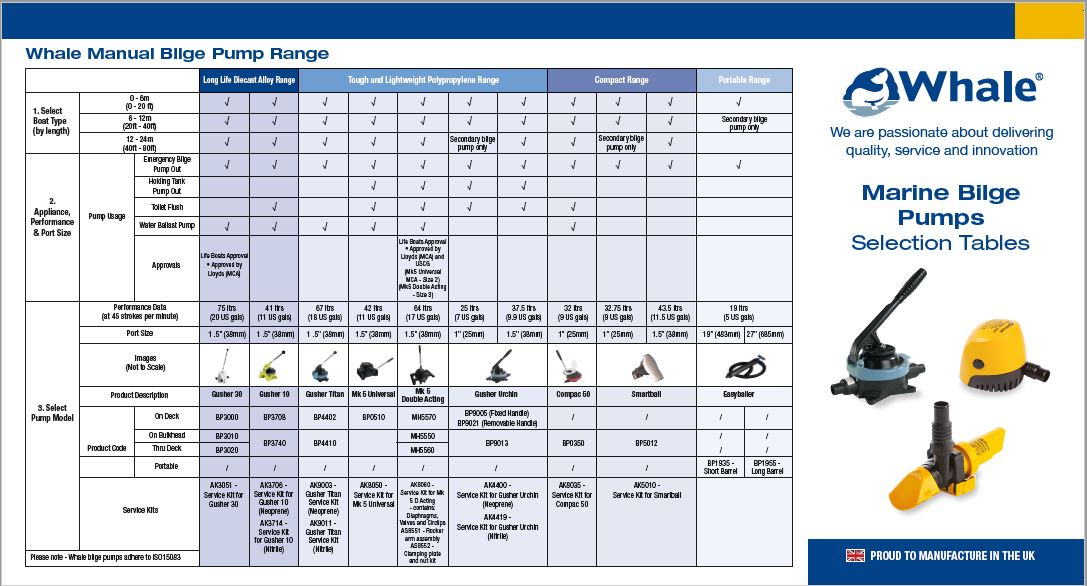 Whale Gusher 10 mk.2//3 Diese1 Bilge Pump Service Kit AK3714